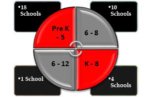 CSD12 School Breakdown by Grade
