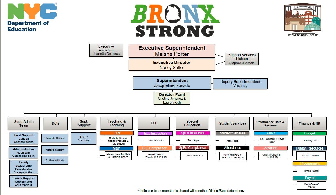 Bronx Borough Office Team Role Diagram