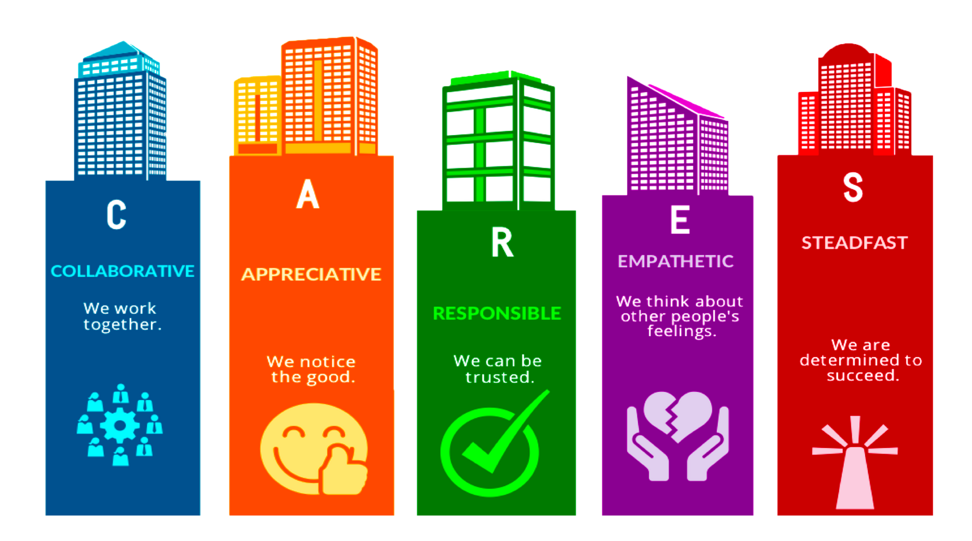 CARES Values
