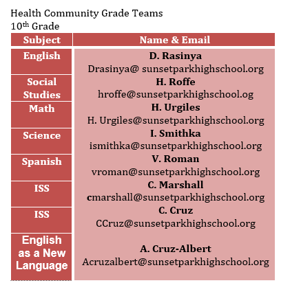 Health Community 10th Grade Team - Subject, Name and Email - English - D. Rasinya - drasinya@sunsetparkhighschool.org; Social Studies - H. Roffe -hroffe@sunsetparkhighschool.org; Math - H. Urgiles - hurgiles@sunsetparkhighschool.org; Science - I Smithka - ismithka@sunsetparkhighschool.org; Spanish - V. Roman- vroman@sunsetparkhighschool.org; ISS - C. Marshall - cmarshall@sunsetparkhighschool.org; ISS - C. Cruz - ccruz@sunsetparkhighschool.org; English as a New Language - A. Cruz-Albert - acruzalbert@sunsetparkhighschool.org