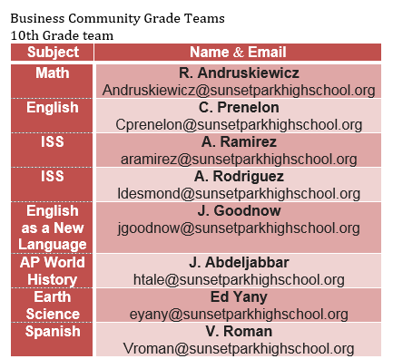 10th Grade Business Team - Subject, Name and Email - Math - R. Andruskiewicz - randruskiewicz@sunsetparkhighschool.org; English - C. Prenelon - cprenelon@sunsetparkhighschool.org; ISS - A. Ramirez - aramirez@sunsetparkhighschool.org; ISS - A. Rodriguez - arodriguez@sunsetparkhighschool.org; English as a New Language - J. Goodnow - jgoodnow@sunsetparkhighschool.org; AP World History - J. Abdeljabbar - jabdeljabbar@sunsetparkhighschool.org; Earth Science - E. Yany - eyany@sunsetparkhighschool.org; Spanish - V. Roman - vroman@sunsetparkhighschool.org