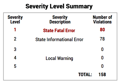 Severity level Summary